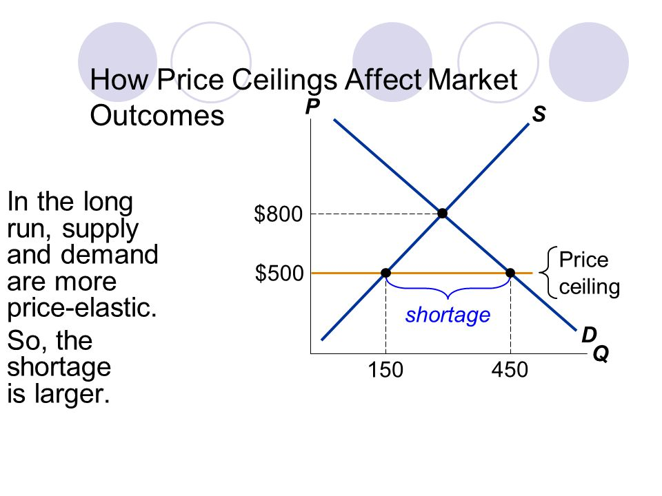 How Price Ceilings Affect Market Outcomes In the long run, supply and demand are more price-elastic.