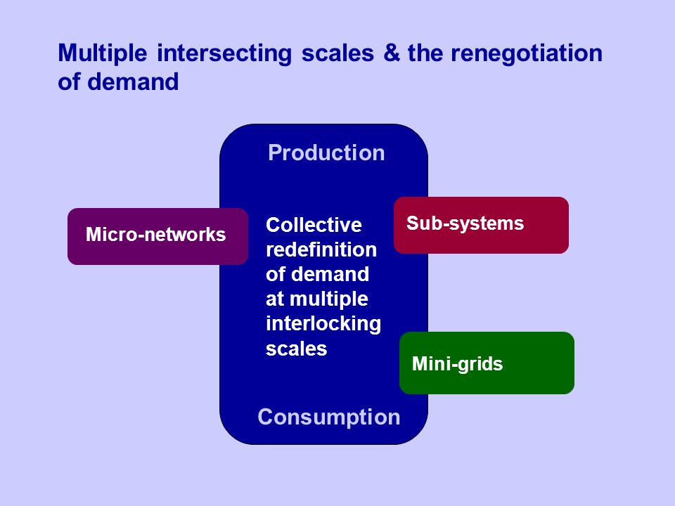 Production Consumption Collective redefinition of demand at multiple interlocking scales Multiple intersecting scales & the renegotiation of demand Mi