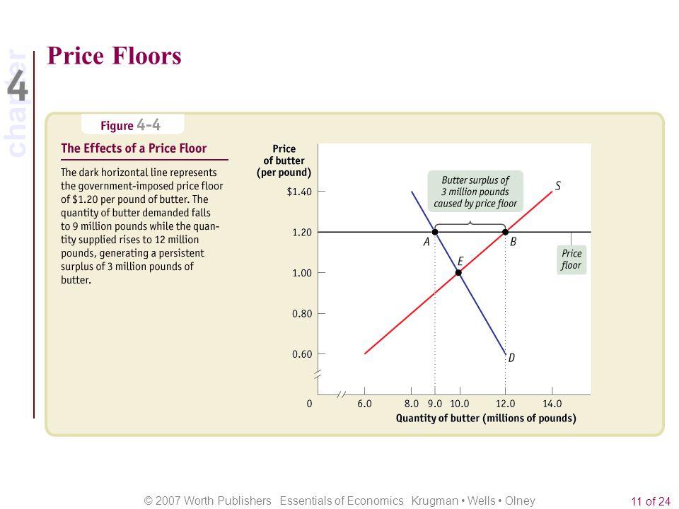 chapter © 2007 Worth Publishers Essentials of Economics Krugman Wells Olney 11 of 24 Price Floors