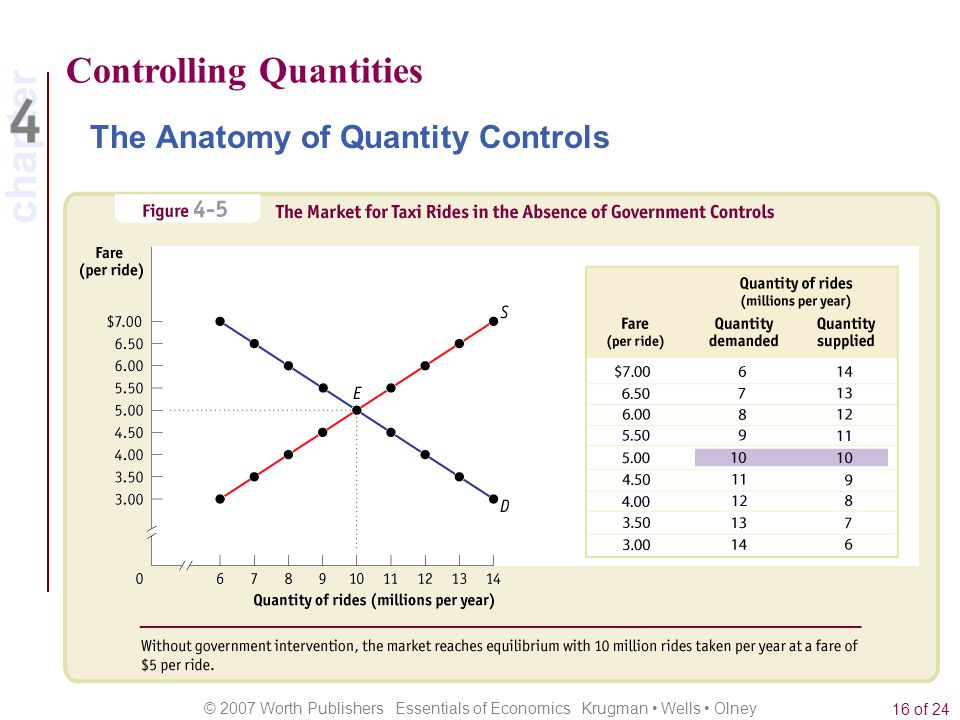 chapter © 2007 Worth Publishers Essentials of Economics Krugman Wells Olney 16 of 24 Controlling Quantities The Anatomy of Quantity Controls