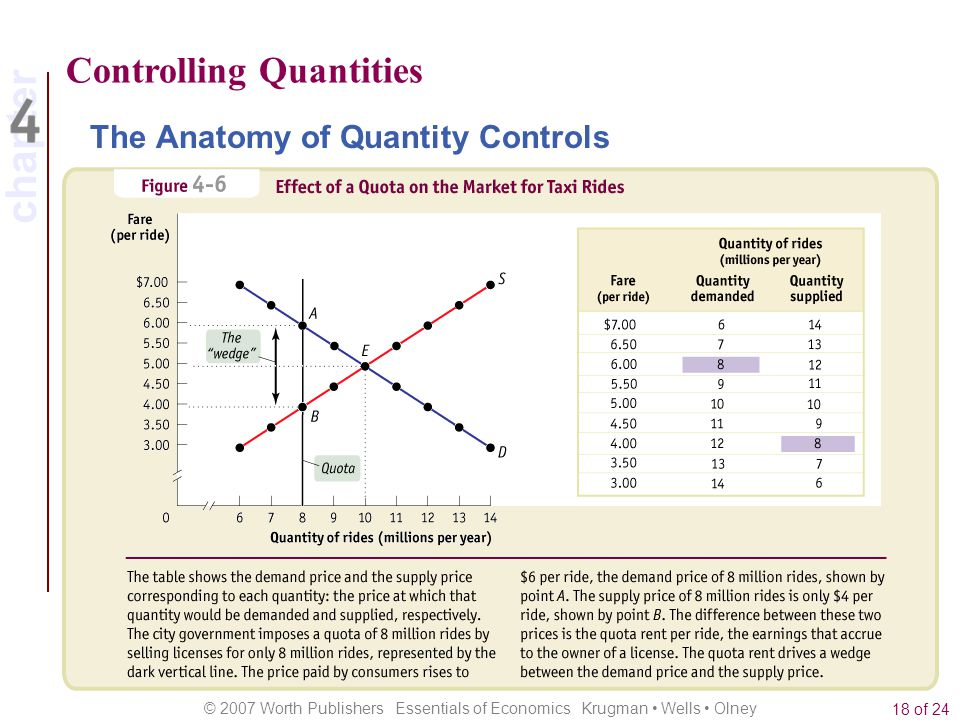 chapter © 2007 Worth Publishers Essentials of Economics Krugman Wells Olney 18 of 24 Controlling Quantities The Anatomy of Quantity Controls