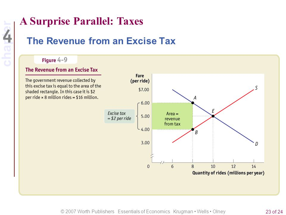 chapter © 2007 Worth Publishers Essentials of Economics Krugman Wells Olney 23 of 24 A Surprise Parallel: Taxes The Revenue from an Excise Tax