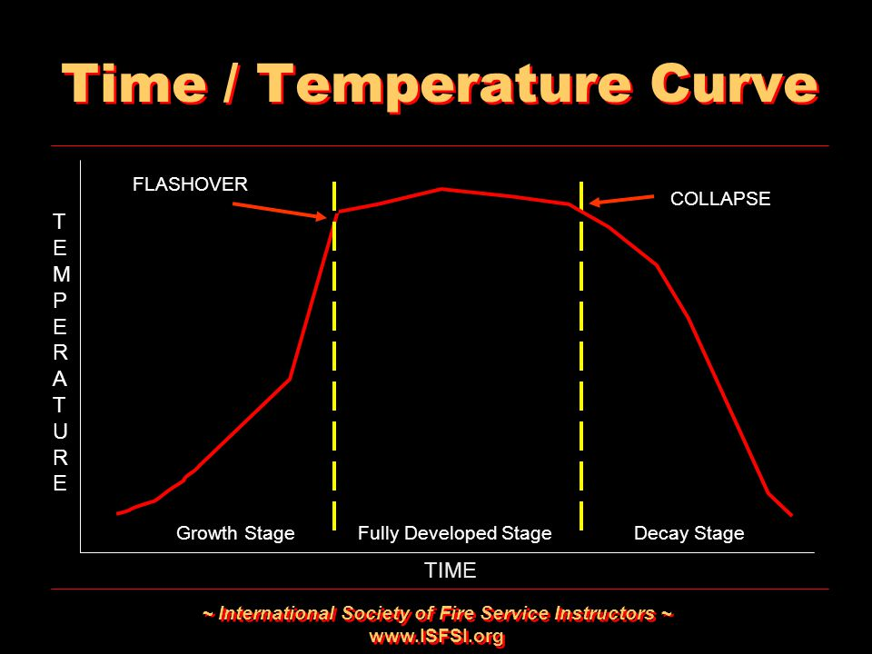 ~ International Society of Fire Service Instructors ~ www.ISFSI.org Time / Temperature Curve TEMPERATURETEMPERATURE TEMPERATURETEMPERATURE TIME Growth