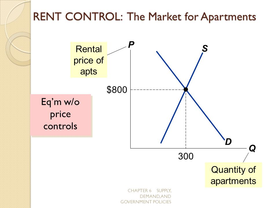 CHAPTER 6 SUPPLY, DEMAND, AND GOVERNMENT POLICIES RENT CONTROL: The Market for Apartments Eqm w/o price controls P Q D S Rental price of apts $800 300
