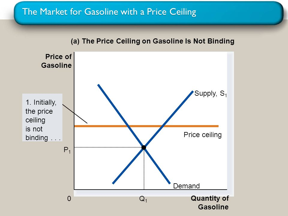 The Market for Gasoline with a Price Ceiling (a) The Price Ceiling on Gasoline Is Not Binding Quantity of Gasoline 0 Price of Gasoline 1. Initially, t