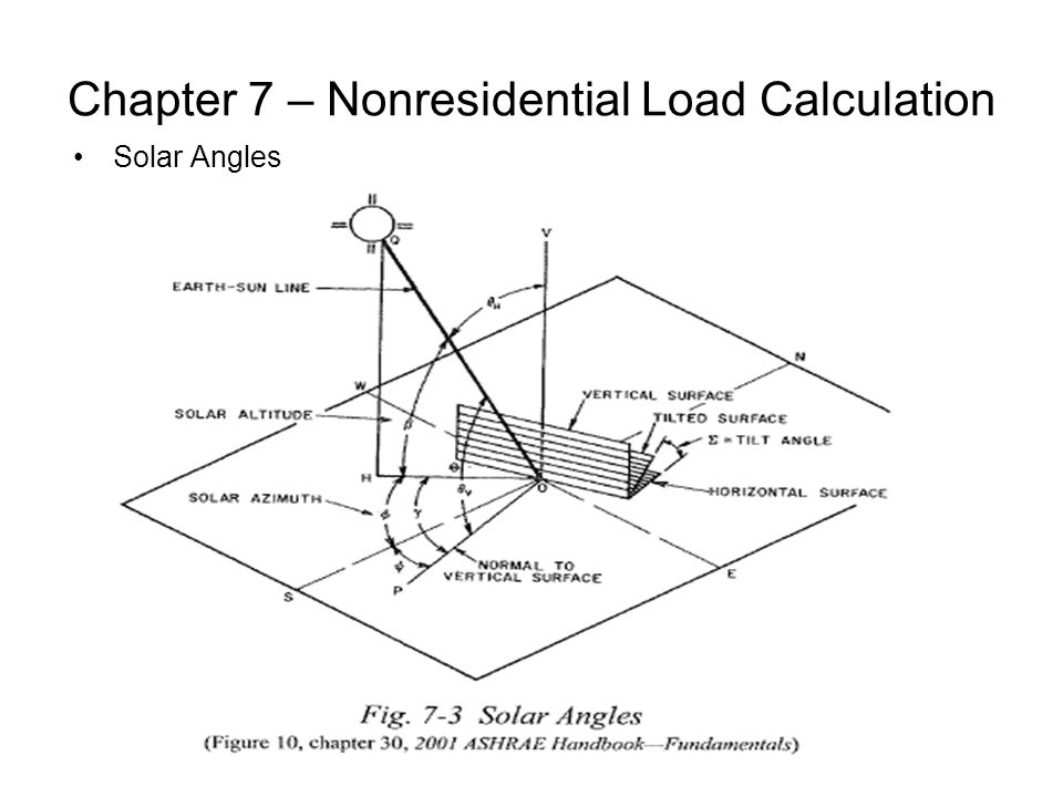 Chapter 7 – Nonresidential Load Calculation Solar Angles