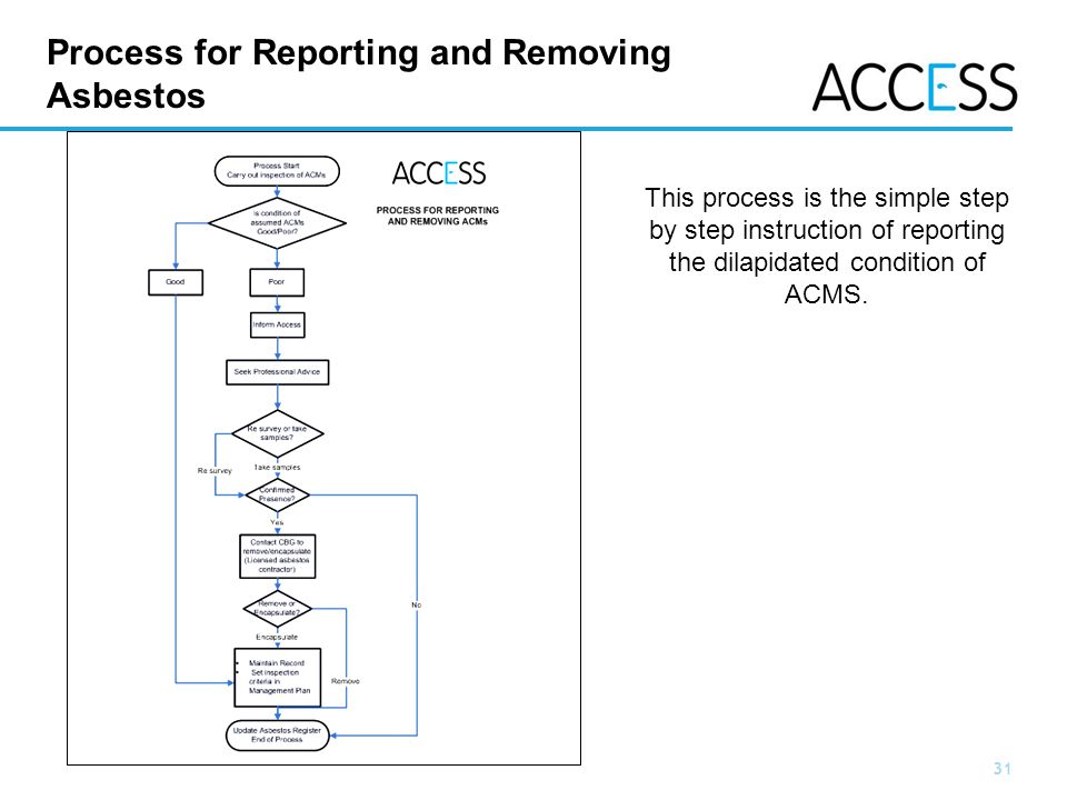 31 Slide 31 Process for Reporting and Removing Asbestos This process is the simple step by step instruction of reporting the dilapidated condition of ACMS.