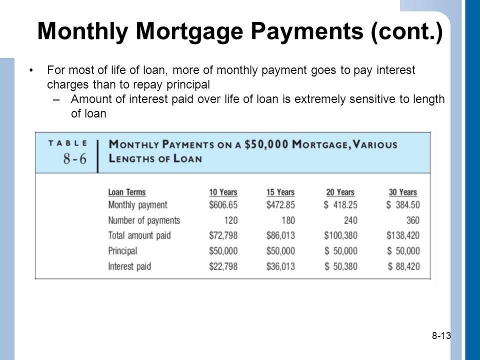 8-13 Monthly Mortgage Payments (cont.) For most of life of loan, more of monthly payment goes to pay interest charges than to repay principal –Amount of interest paid over life of loan is extremely sensitive to length of loan 8-13