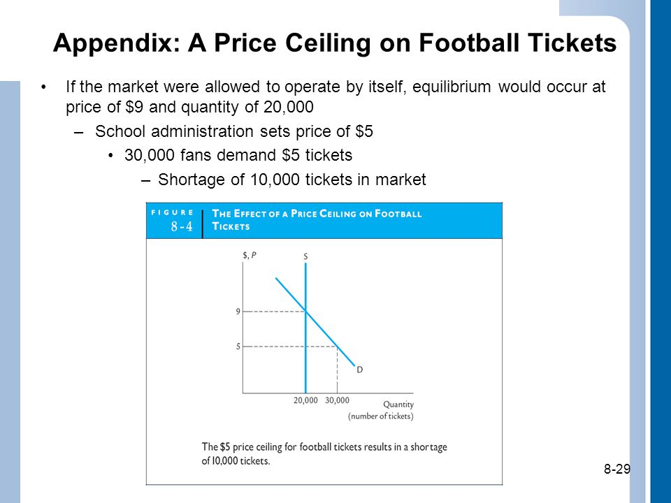 8-29 Appendix: A Price Ceiling on Football Tickets If the market were allowed to operate by itself, equilibrium would occur at price of $9 and quantity of 20,000 –School administration sets price of $5 30,000 fans demand $5 tickets –Shortage of 10,000 tickets in market 8-29