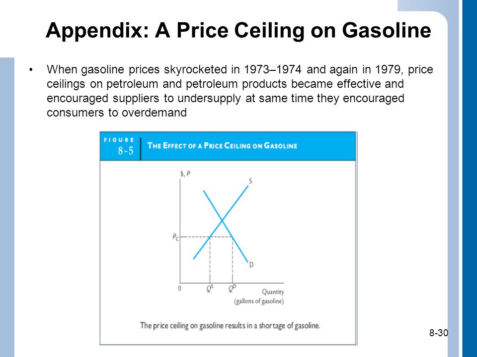 8-30 Appendix: A Price Ceiling on Gasoline When gasoline prices skyrocketed in 1973–1974 and again in 1979, price ceilings on petroleum and petroleum products became effective and encouraged suppliers to undersupply at same time they encouraged consumers to overdemand 8-30