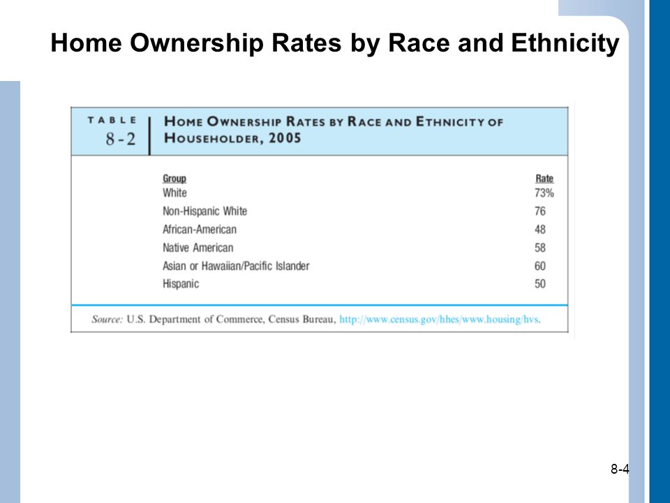 8-4 Home Ownership Rates by Race and Ethnicity 8-4