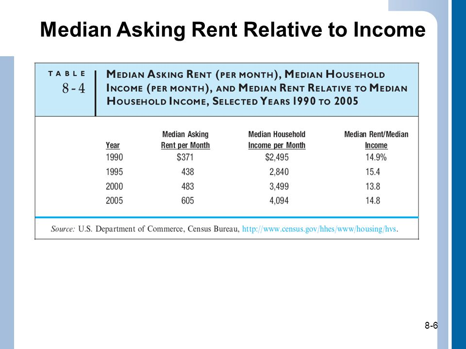 8-6 Median Asking Rent Relative to Income 8-6
