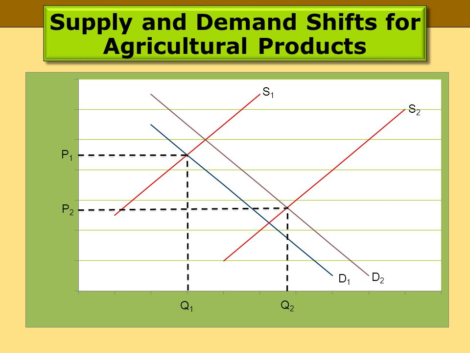 Supply and Demand Shifts for Agricultural Products P1P1 P2P2 Q1Q1 Q2Q2 S1S1 S2S2 D1D1 D2D2