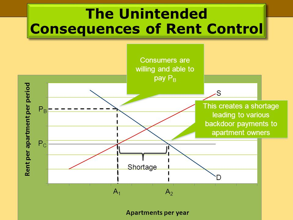 The Unintended Consequences of Rent Control PCPC PBPB A1A1 A2A2 D S Consumers are willing and able to pay P B This creates a shortage leading to various backdoor payments to apartment owners Shortage