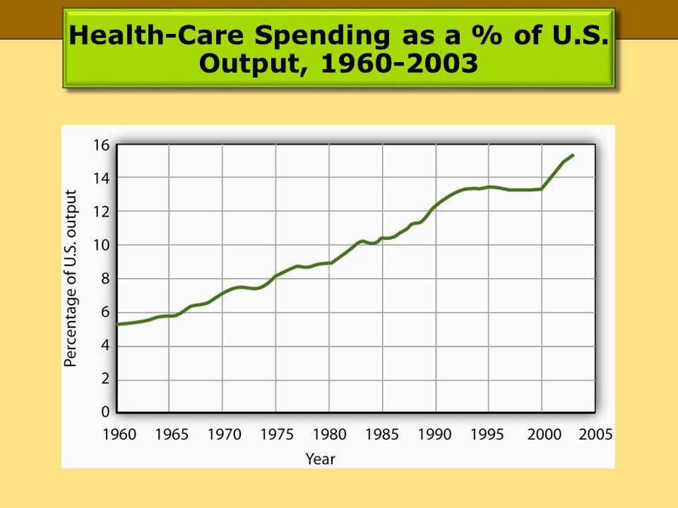 Health-Care Spending as a % of U.S. Output, 1960-2003
