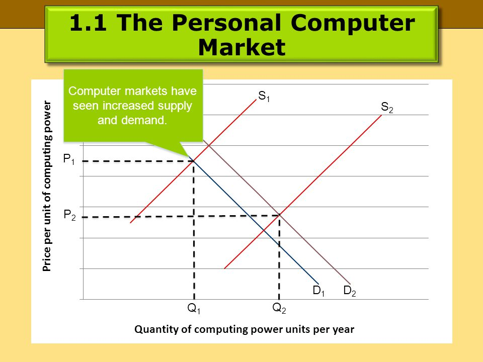 1.1 The Personal Computer Market P1P1 P2P2 Q1Q1 Q2Q2 S1S1 S2S2 D1D1 D2D2 Computer markets have seen increased supply and demand.