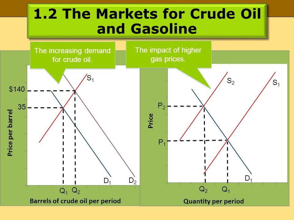 1.2 The Markets for Crude Oil and Gasoline $140 Q1Q1 Q2Q2 S1S1 D1D1 D2D2 P2P2 P1P1 Q2Q2 Q1Q1 S2S2 D1D1 S1S1 The increasing demand for crude oil. The i