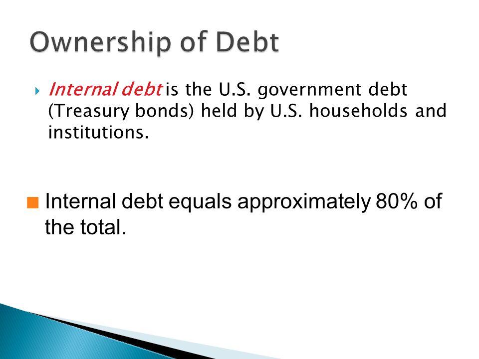 Internal debt is the U.S. government debt (Treasury bonds) held by U.S.