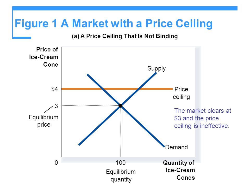 Figure 1 A Market with a Price Ceiling (b) A Price Ceiling That Is Binding Quantity of Ice-Cream Cones 0 Price of Ice-Cream Cone Demand Supply 2Price ceiling Shortage 75 Quantity supplied 125 Quantity demanded Equilibrium price $3