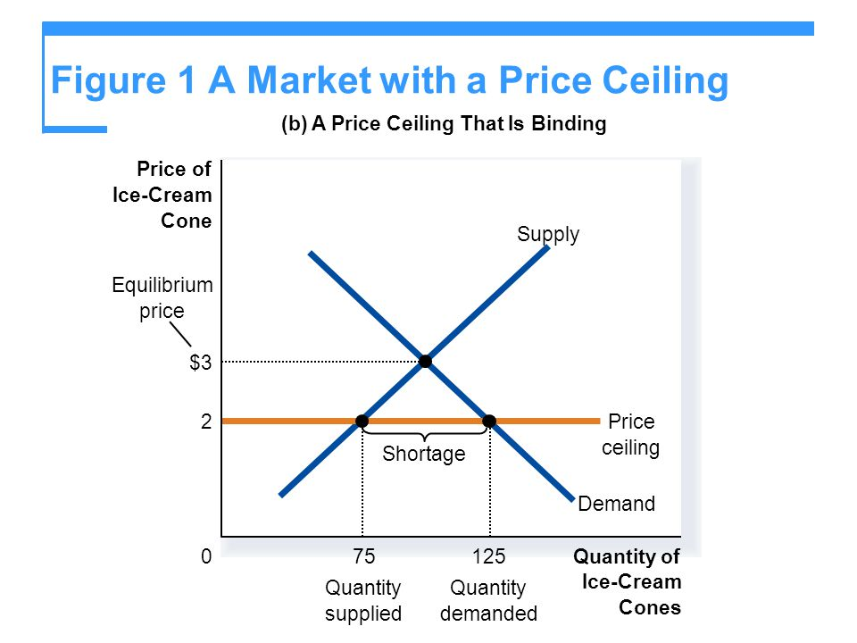 How Price Ceilings Affect Market Outcomes Effects of Price Ceilings A binding price ceiling creates Shortages because Q D > Q S.