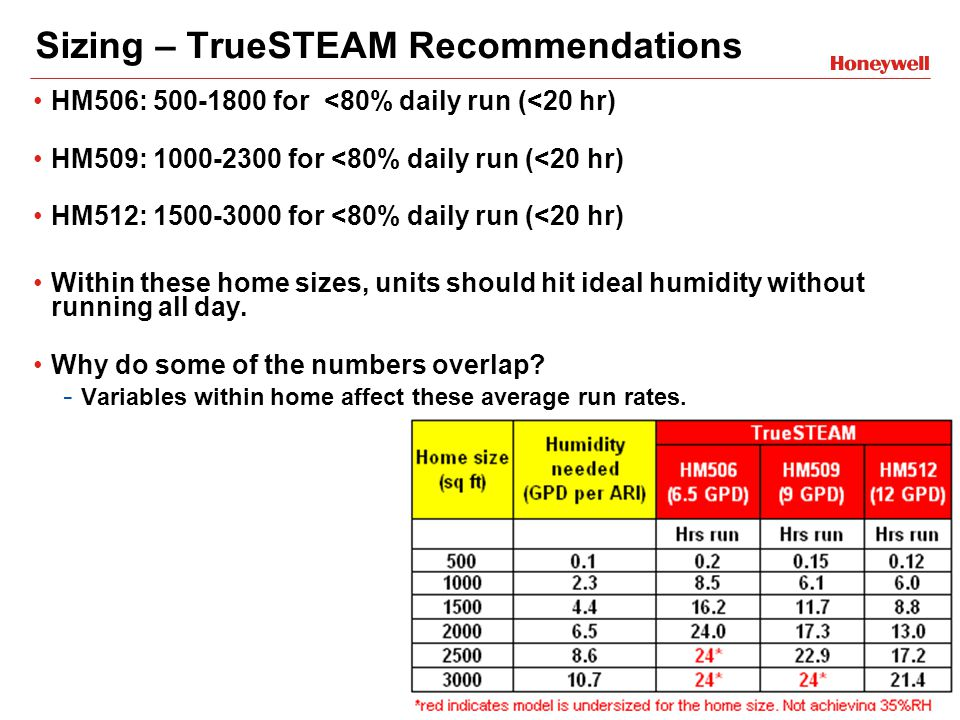 Sizing – TrueSTEAM Recommendations HM506: 500-1800 for <80% daily run (<20 hr) HM509: 1000-2300 for <80% daily run (<20 hr) HM512: 1500-3000 for <80% daily run (<20 hr) Within these home sizes, units should hit ideal humidity without running all day.