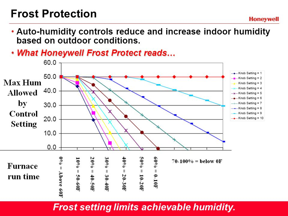 Frost Protection Auto-humidity controls reduce and increase indoor humidity based on outdoor conditions.