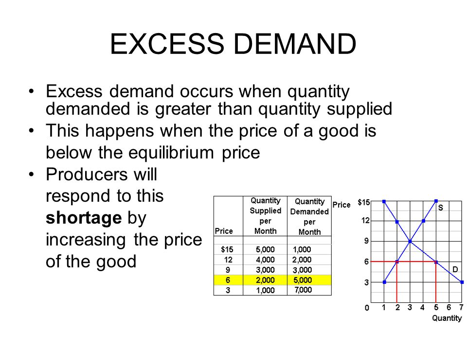 EXCESS SUPPLY Excess supply occurs when quantity supplied is greater than quantity demanded This happens when the price of a good is above the equilibrium price Producers will respond to this surplus by decreasing the price of the good
