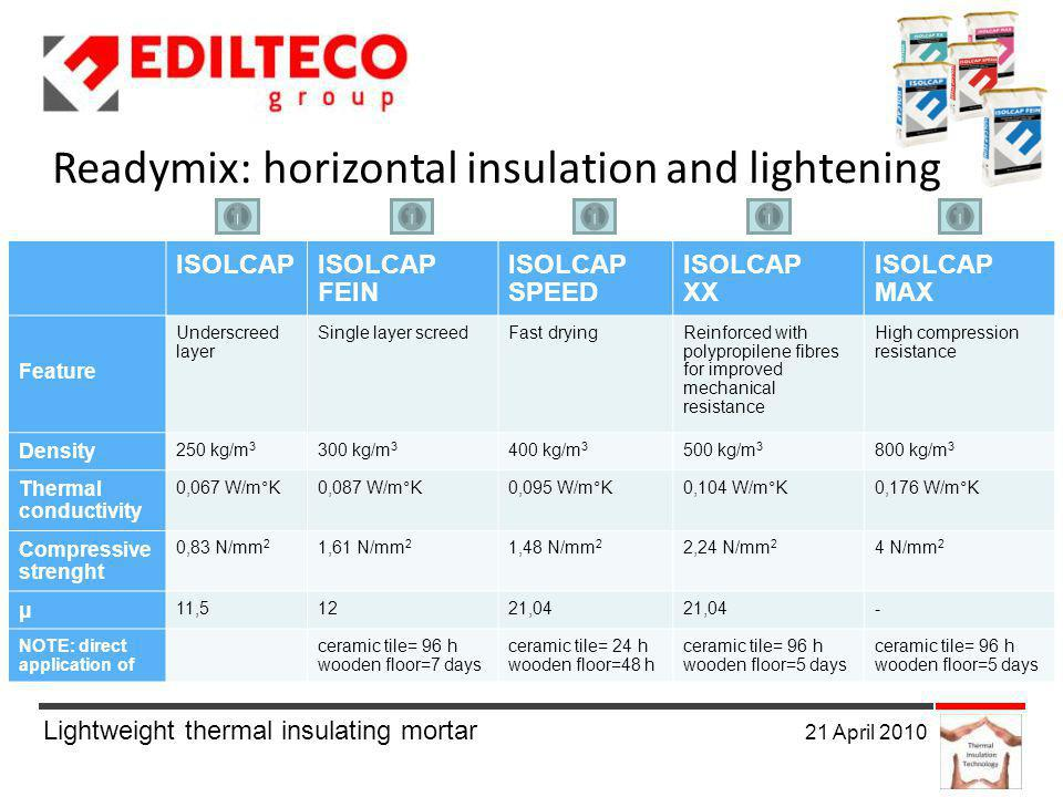 Lightweight thermal insulating mortar 21 April 2010 ISOLCAP FEIN ISOLCAP SPEED ISOLCAP XX ISOLCAP MAX Feature Underscreed layer Single layer screedFast dryingReinforced with polypropilene fibres for improved mechanical resistance High compression resistance Density 250 kg/m 3 300 kg/m 3 400 kg/m 3 500 kg/m 3 800 kg/m 3 Thermal conductivity 0,067 W/m°K0,087 W/m°K0,095 W/m°K0,104 W/m°K0,176 W/m°K Compressive strenght 0,83 N/mm 2 1,61 N/mm 2 1,48 N/mm 2 2,24 N/mm 2 4 N/mm 2 μ 11,51221,04 - NOTE: direct application of ceramic tile= 96 h wooden floor=7 days ceramic tile= 24 h wooden floor=48 h ceramic tile= 96 h wooden floor=5 days ceramic tile= 96 h wooden floor=5 days Readymix: horizontal insulation and lightening