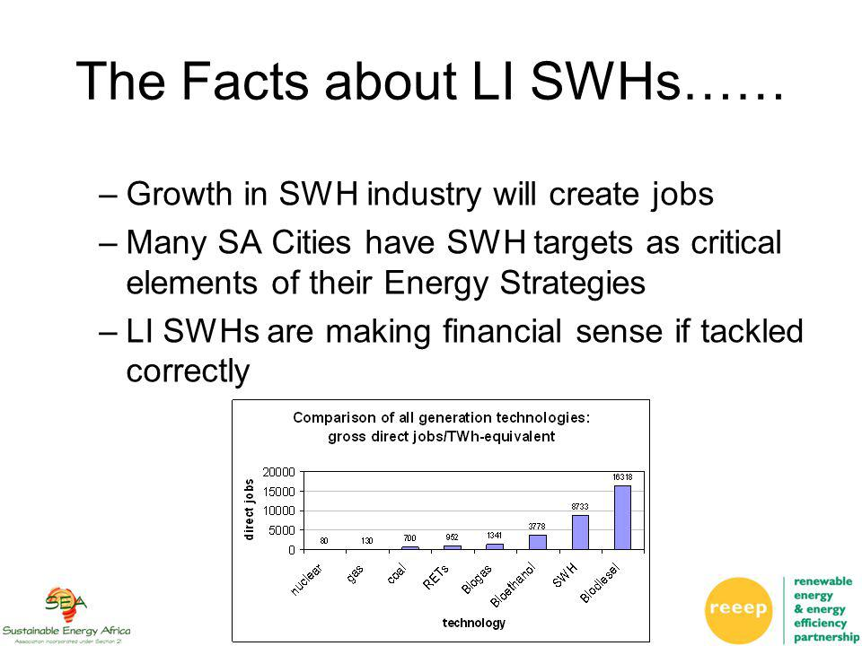–Growth in SWH industry will create jobs –Many SA Cities have SWH targets as critical elements of their Energy Strategies –LI SWHs are making financial sense if tackled correctly The Facts about LI SWHs……