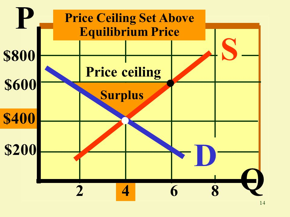 14 $800 $600 $400 $ D S Price Ceiling Set Above Equilibrium Price Price ceiling P Q Surplus Price ceiling