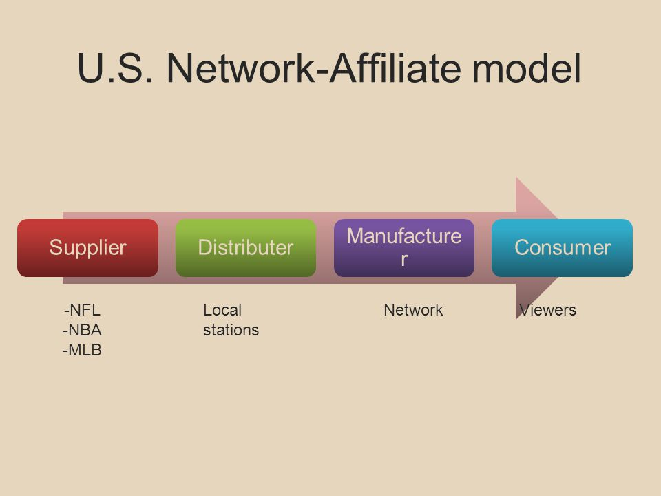 U.S. Network-Affiliate model SupplierDistributer Manufacture r Consumer -NFL -NBA -MLB NetworkLocal stations Viewers
