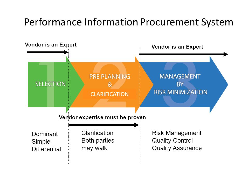 Performance Information Procurement System CLARIFICATION Vendor is an Expert Vendor expertise must be proven Vendor is an Expert Dominant Simple Differential Clarification Both parties may walk Risk Management Quality Control Quality Assurance