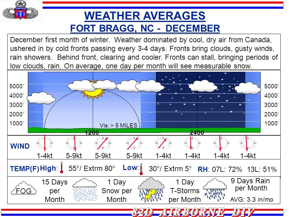 1-4kt 5-9kt WIND 1-4kt 12002400 2000 3000 4000 5000 1000 2000 3000 4000 5000 1000 Vis: > 5 MILES December first month of winter. Weather dominated by