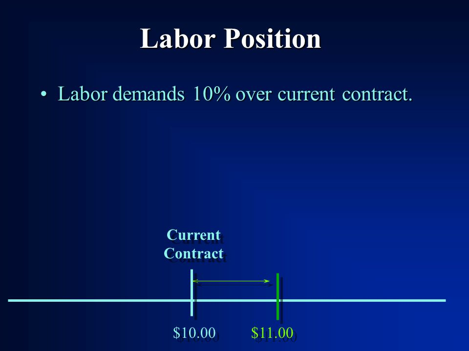 Management Position Enter Starting position with one bids (wages, benefits, profit sharing, and annual wage increase) to Labor:Enter Starting position with one bids (wages, benefits, profit sharing, and annual wage increase) to Labor: –First bid has to be within the parameters (wages 80% and 150%, other between 0% and 150%) –Negotiation ceiling is automatically 10% higher than starting position.