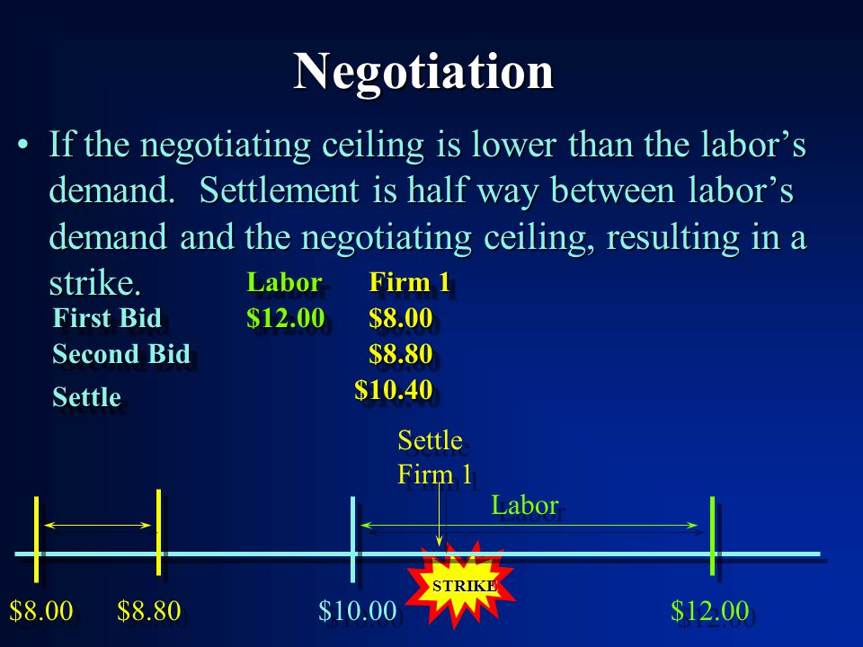Negotiation If the negotiating ceiling is lower than the labors demand.
