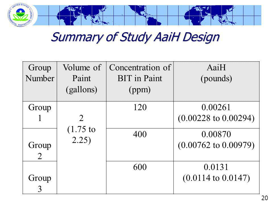 Summary of Study AaiH Design 20 Group Number Volume of Paint (gallons) Concentration of BIT in Paint (ppm) AaiH (pounds) Group 12 (1.75 to 2.25) 1200.