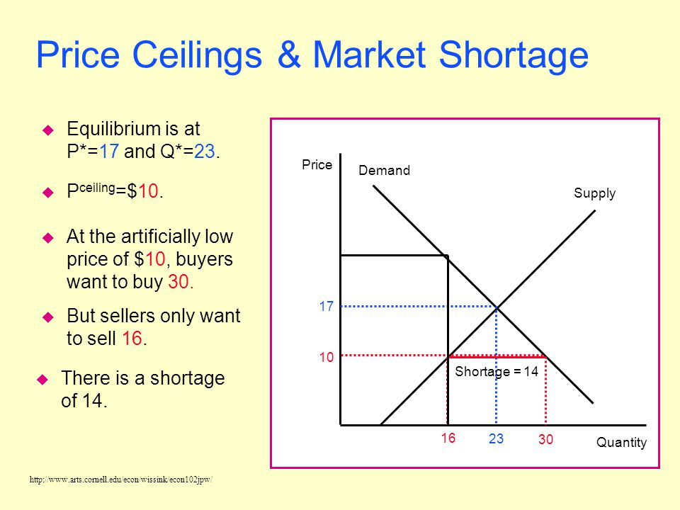 http://www.arts.cornell.edu/econ/wissink/econ102jpw/ Price Supply Quantity Demand 17 23 10 Shortage = 14 Price Ceilings & Market Shortage u Equilibrium is at P*=17 and Q*=23.