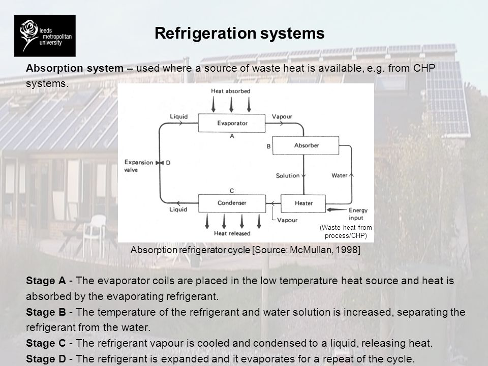 Refrigeration systems Absorption system – used where a source of waste heat is available, e.g. from CHP systems. Absorption refrigerator cycle [Source