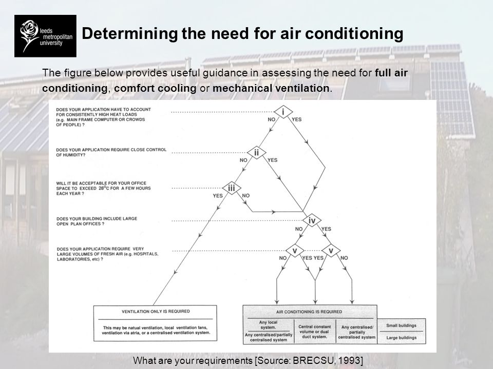 Determining the need for air conditioning The figure below provides useful guidance in assessing the need for full air conditioning, comfort cooling o