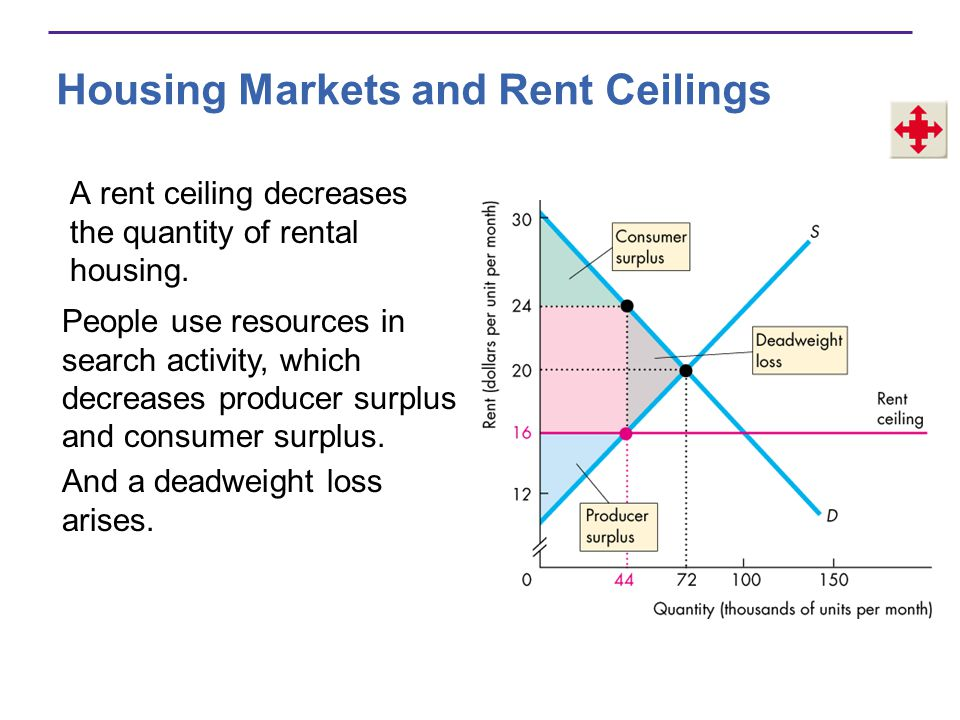 Housing Markets and Rent Ceilings A rent ceiling decreases the quantity of rental housing.