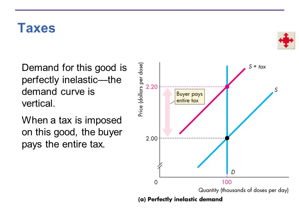 Taxes Demand for this good is perfectly inelasticthe demand curve is vertical.