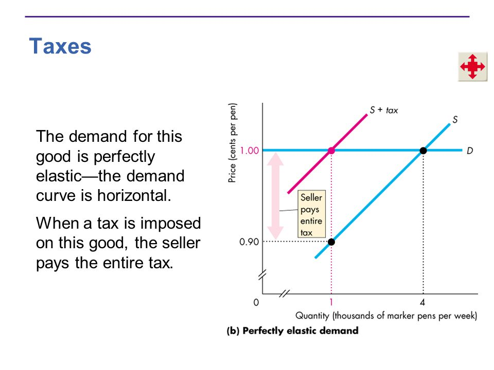 Taxes The demand for this good is perfectly elasticthe demand curve is horizontal.