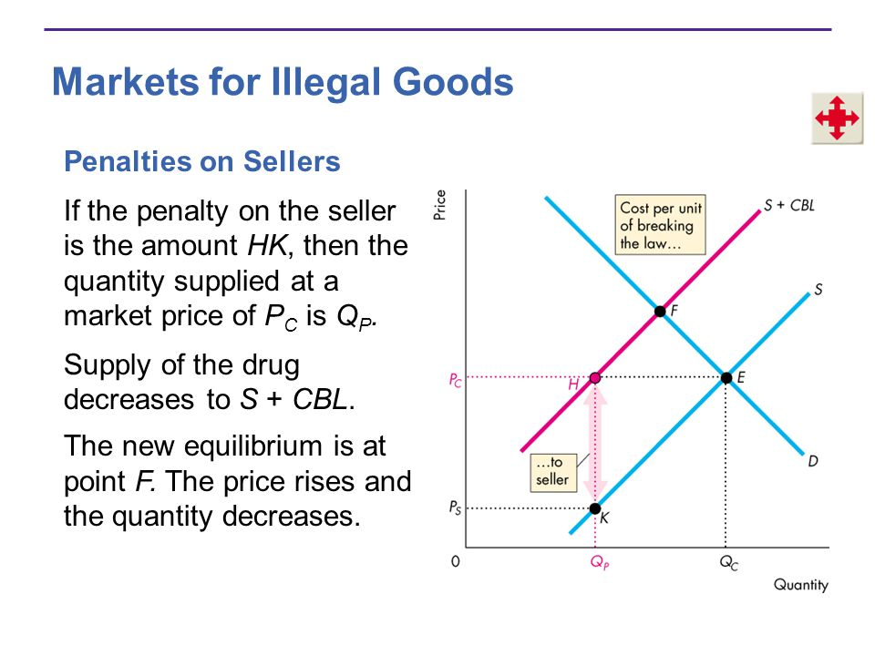 Markets for Illegal Goods Penalties on Sellers If the penalty on the seller is the amount HK, then the quantity supplied at a market price of P C is Q P.
