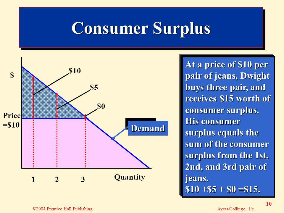 ©2004 Prentice Hall Publishing Ayers/Collinge, 1/e 10 Consumer Surplus 123 Demand $ Quantity Price =$10 At a price of $10 per pair of jeans, Dwight bu