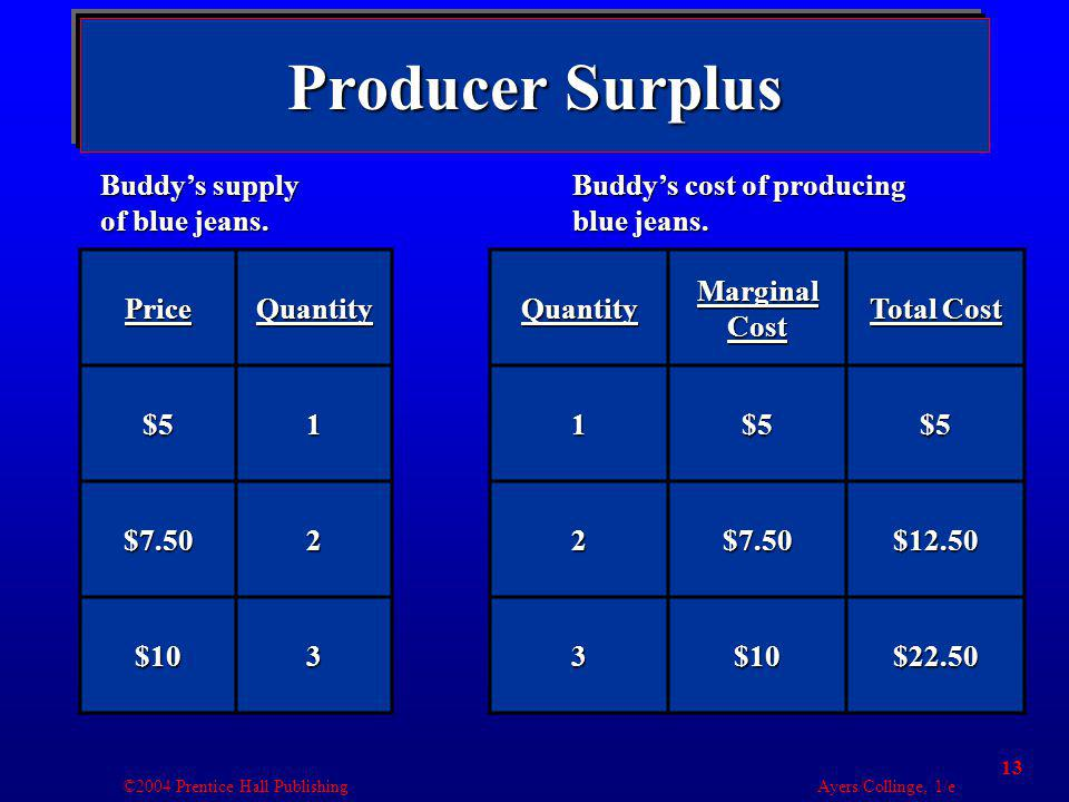 ©2004 Prentice Hall Publishing Ayers/Collinge, 1/e 13 Producer Surplus PriceQuantity$51 $7.502 $103Quantity Marginal Cost Total Cost 1$5$5 2$7.50$12.5