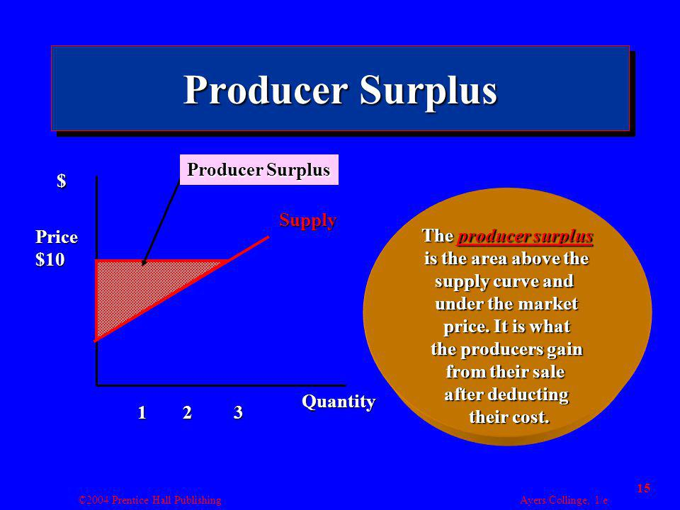 ©2004 Prentice Hall Publishing Ayers/Collinge, 1/e 15 Producer Surplus Supply $ Quantity 123 The producer surplus is the area above the supply curve and under the market price.