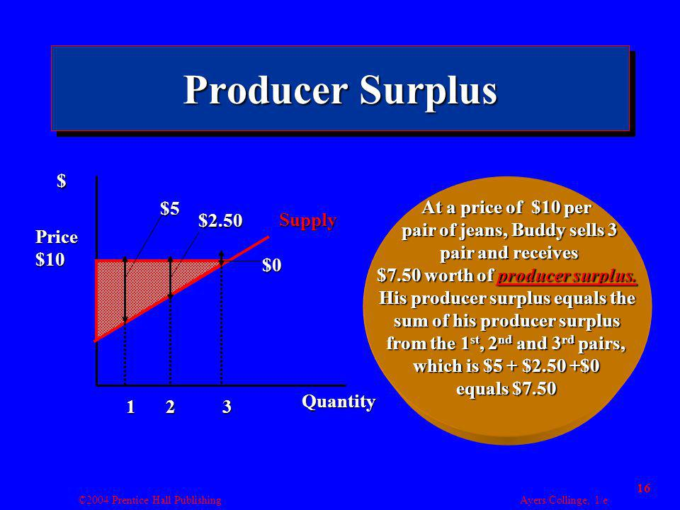 ©2004 Prentice Hall Publishing Ayers/Collinge, 1/e 16 Producer Surplus Supply $ Quantity 123 At a price of $10 per pair of jeans, Buddy sells 3 pair o
