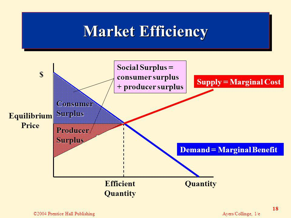 ©2004 Prentice Hall Publishing Ayers/Collinge, 1/e 18 Market Efficiency Supply = Marginal Cost Demand = Marginal Benefit $ QuantityEfficient Quantity