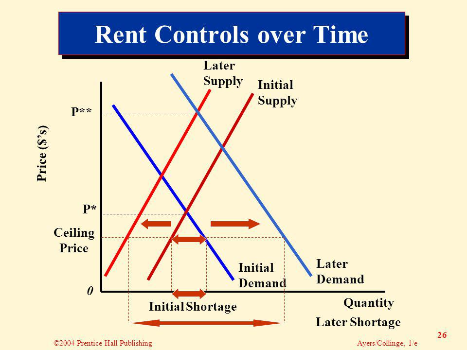 ©2004 Prentice Hall Publishing Ayers/Collinge, 1/e 26 Rent Controls over Time Quantity Price ($s) 0 Initial Supply P* Ceiling Price Later Supply Initial Demand Later Demand Initial Shortage Later Shortage P**