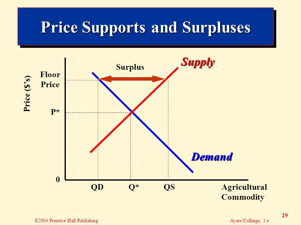 ©2004 Prentice Hall Publishing Ayers/Collinge, 1/e 29 Price Supports and Surpluses Agricultural Commodity Price ($s) 0 Demand Supply Q*QSQD P* Floor P